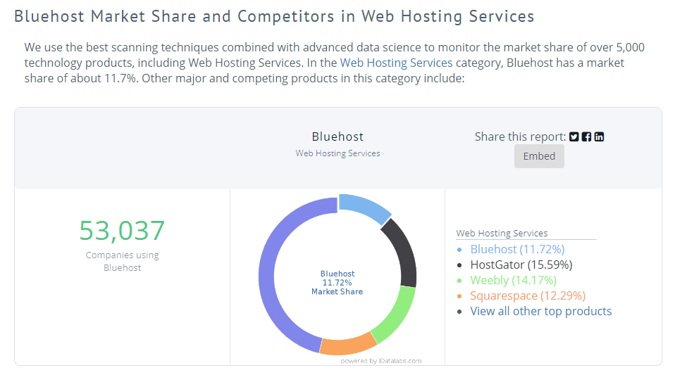 bluehost market share