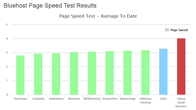 bluehost page speed